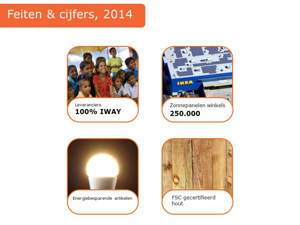 Feiten & cijfers, 2014 100% IWAY 250.000 Zonnepanelen winkels