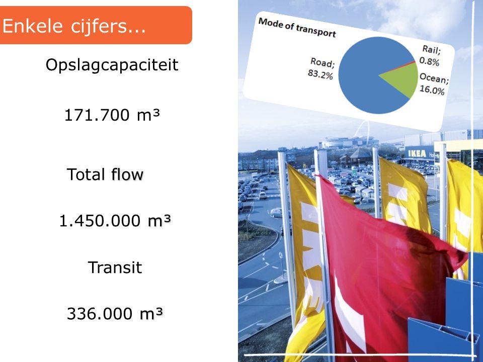 Enkele cijfers... Opslagcapaciteit 171.700 m³ Total flow 1.450.000 m³
