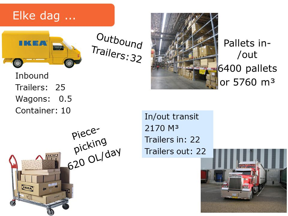 Elke dag ... Outbound Trailers: 32 Pallets in-/out 6400 pallets