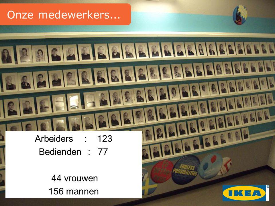 Onze medewerkers... Arbeiders : 123 Bedienden : 77 44 vrouwen