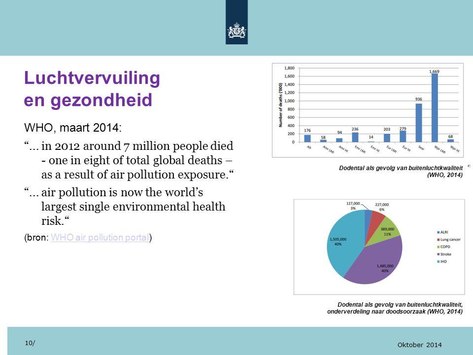 Luchtvervuiling en gezondheid WHO, maart 2014:
