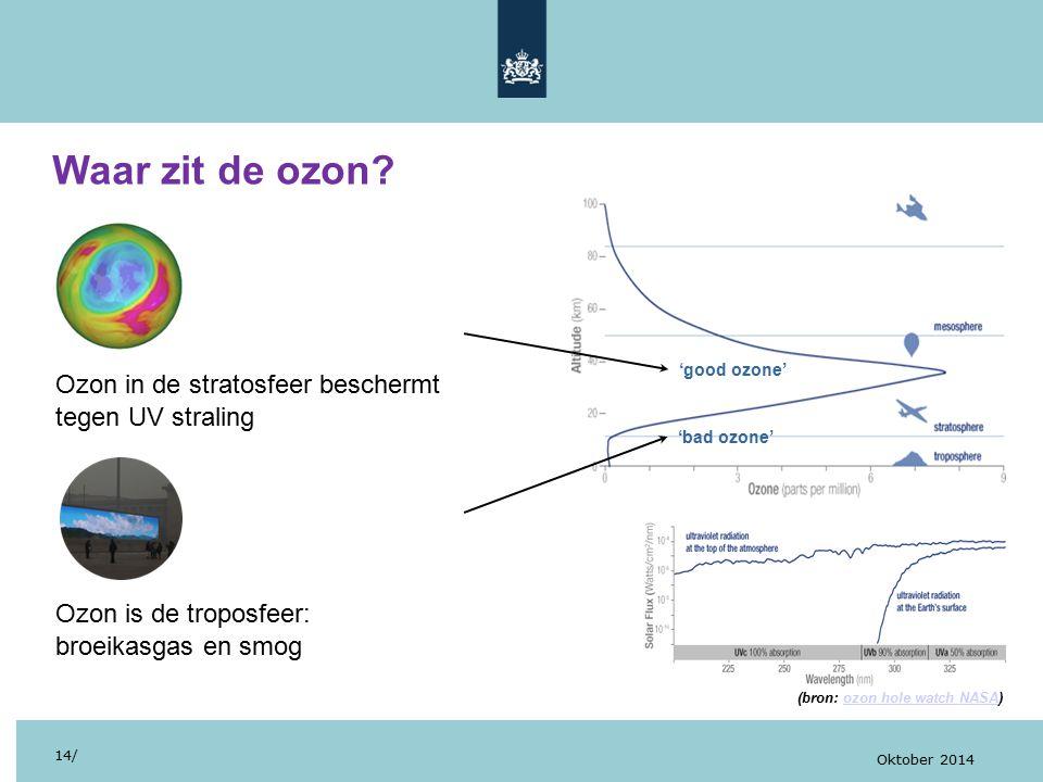 Waar zit de ozon Ozon in de stratosfeer beschermt tegen UV straling