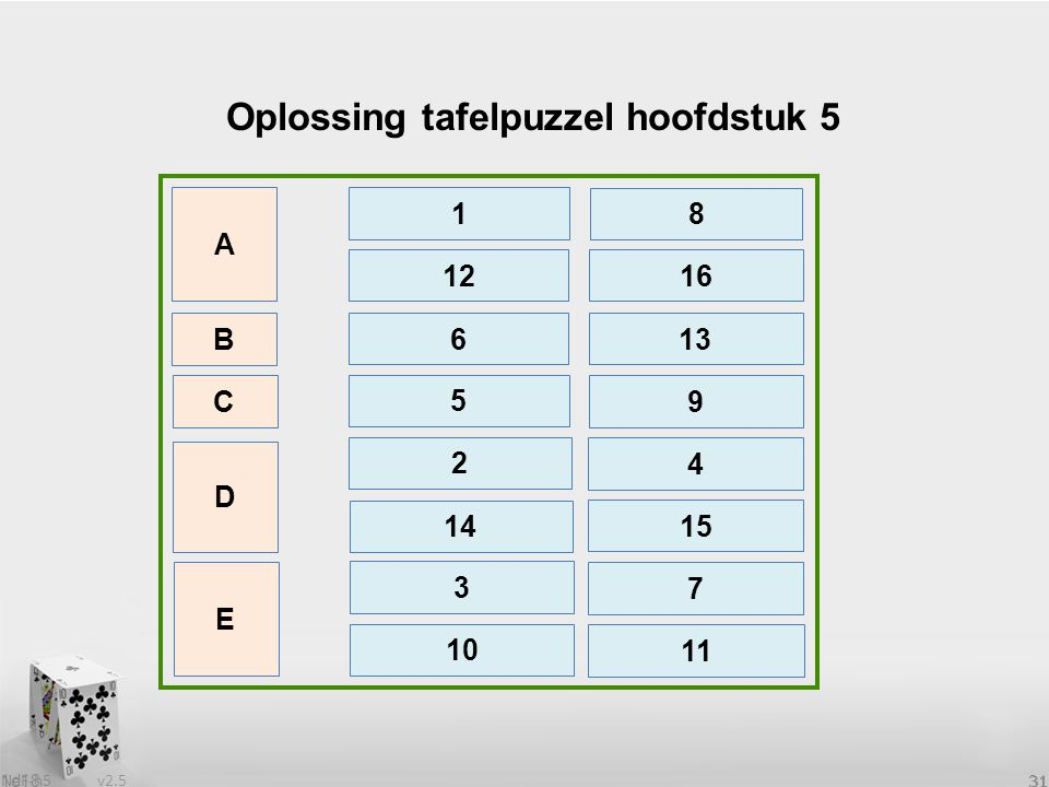 Oplossing tafelpuzzel hoofdstuk 5