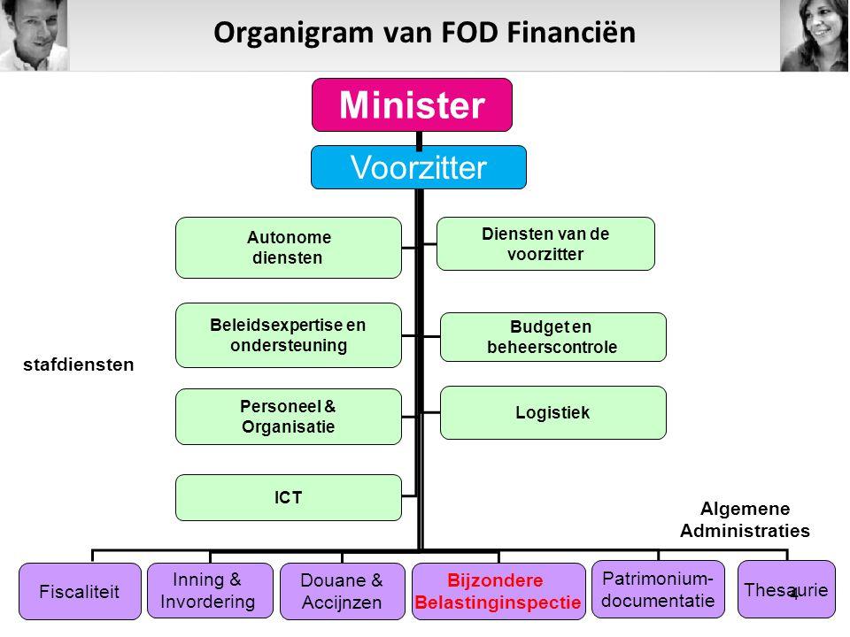 Organigram van FOD Financiën