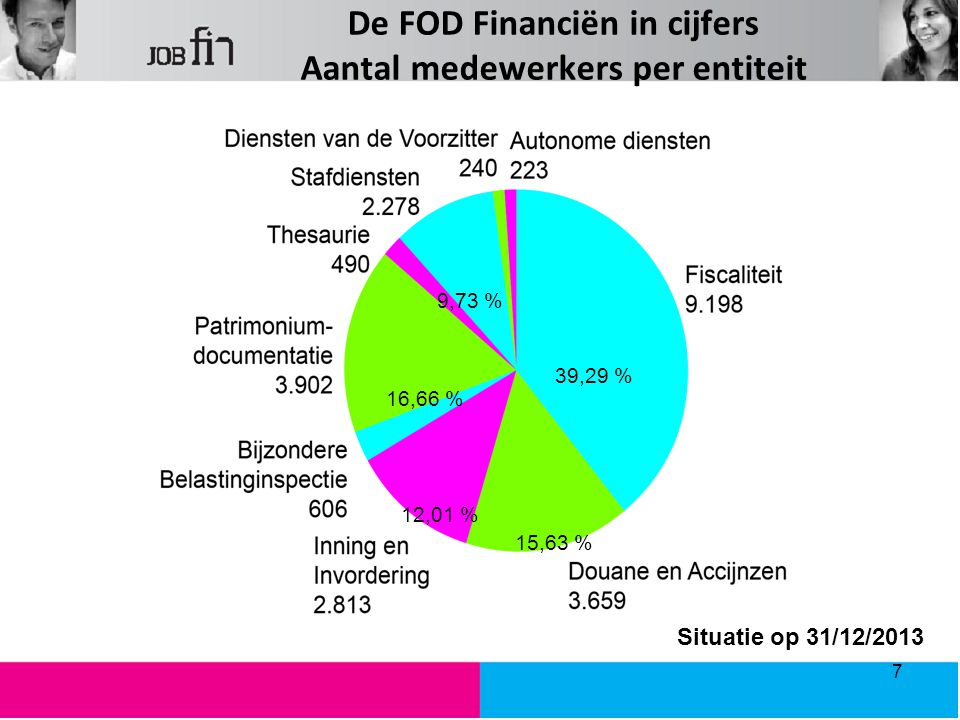 De FOD Financiën in cijfers Aantal medewerkers per entiteit