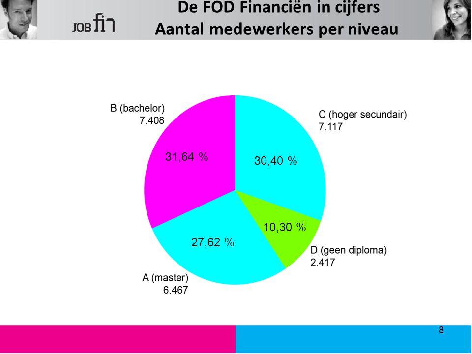 De FOD Financiën in cijfers Aantal medewerkers per niveau
