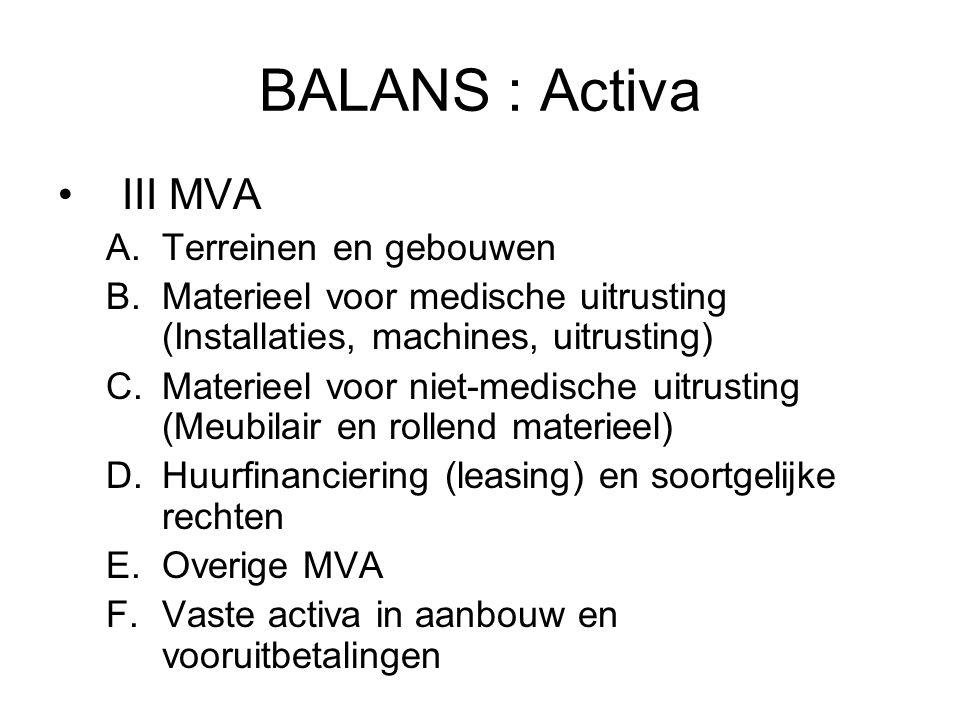 BALANS : Activa III MVA Terreinen en gebouwen
