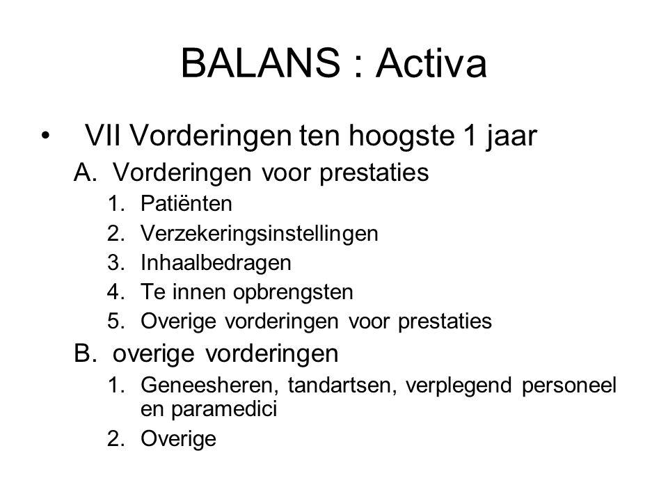 BALANS : Activa VII Vorderingen ten hoogste 1 jaar
