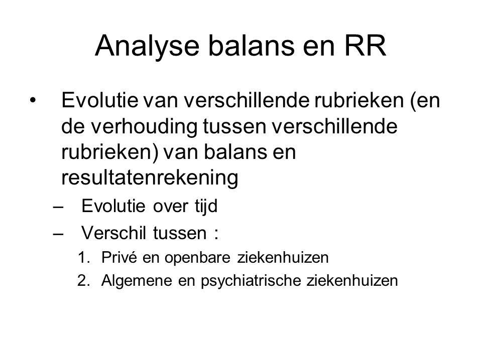Analyse balans en RR Evolutie van verschillende rubrieken (en de verhouding tussen verschillende rubrieken) van balans en resultatenrekening.