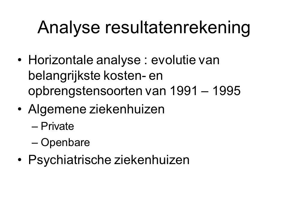 Analyse resultatenrekening