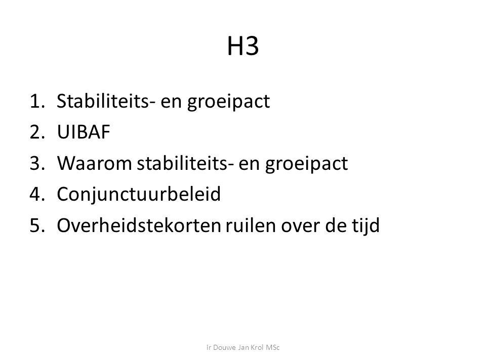 H3 Stabiliteits- en groeipact UIBAF Waarom stabiliteits- en groeipact