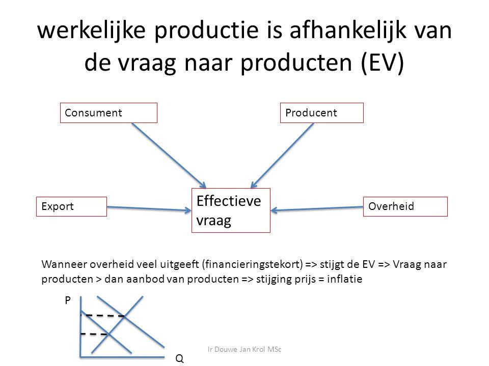 werkelijke productie is afhankelijk van de vraag naar producten (EV)