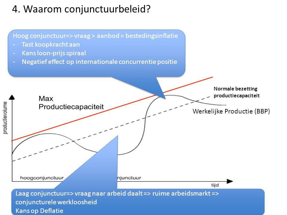 4. Waarom conjunctuurbeleid