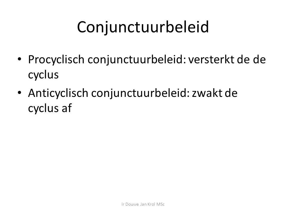 Conjunctuurbeleid Procyclisch conjunctuurbeleid: versterkt de de cyclus. Anticyclisch conjunctuurbeleid: zwakt de cyclus af.