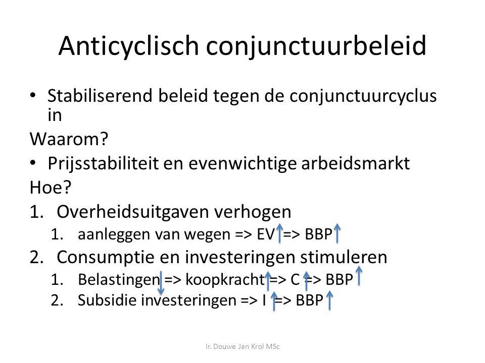 Anticyclisch conjunctuurbeleid