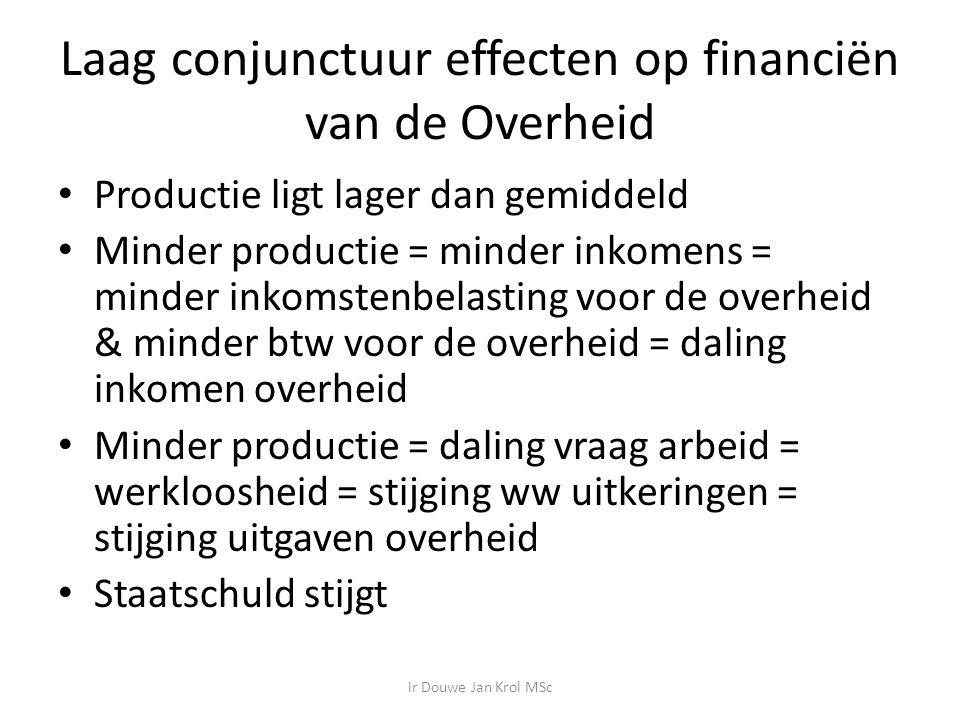 Laag conjunctuur effecten op financiën van de Overheid