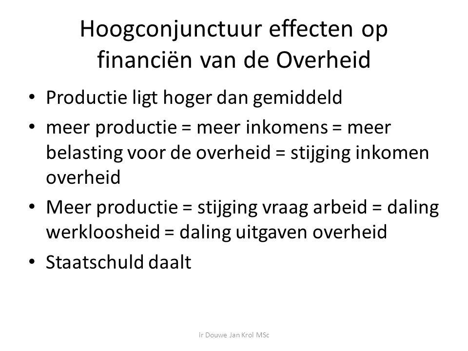 Hoogconjunctuur effecten op financiën van de Overheid