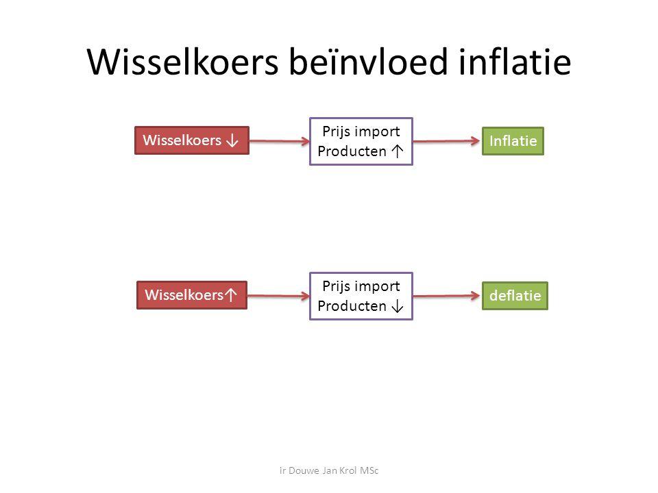Wisselkoers beïnvloed inflatie