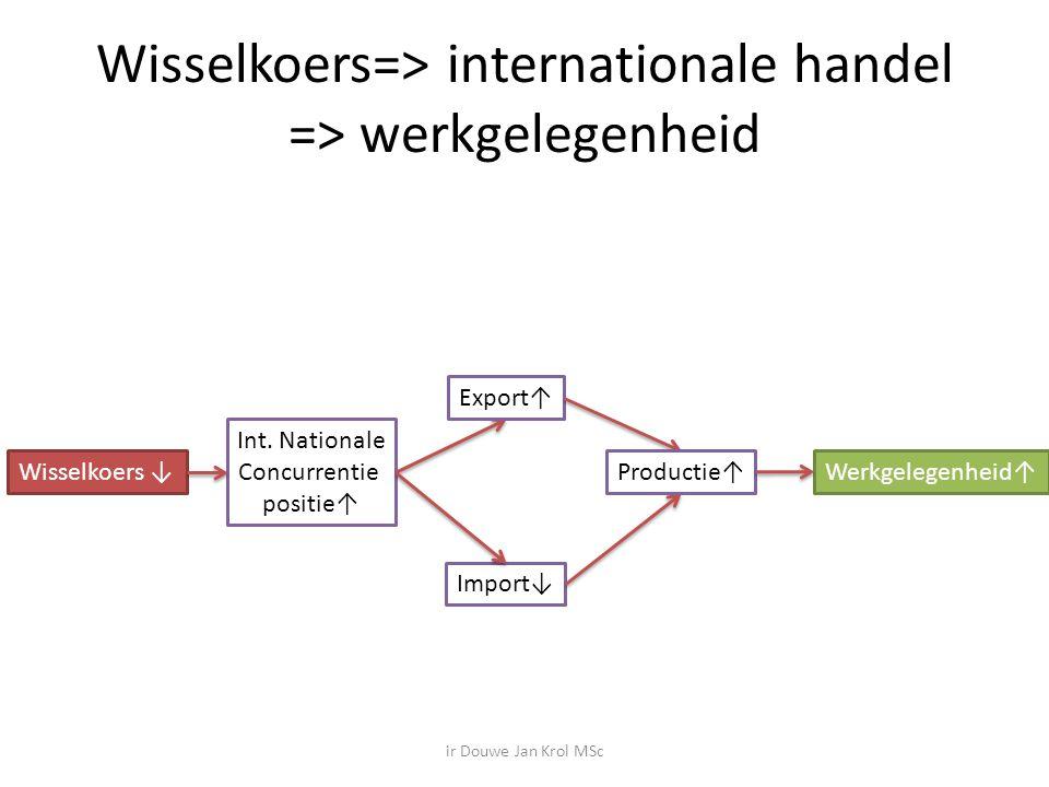 Wisselkoers=> internationale handel => werkgelegenheid