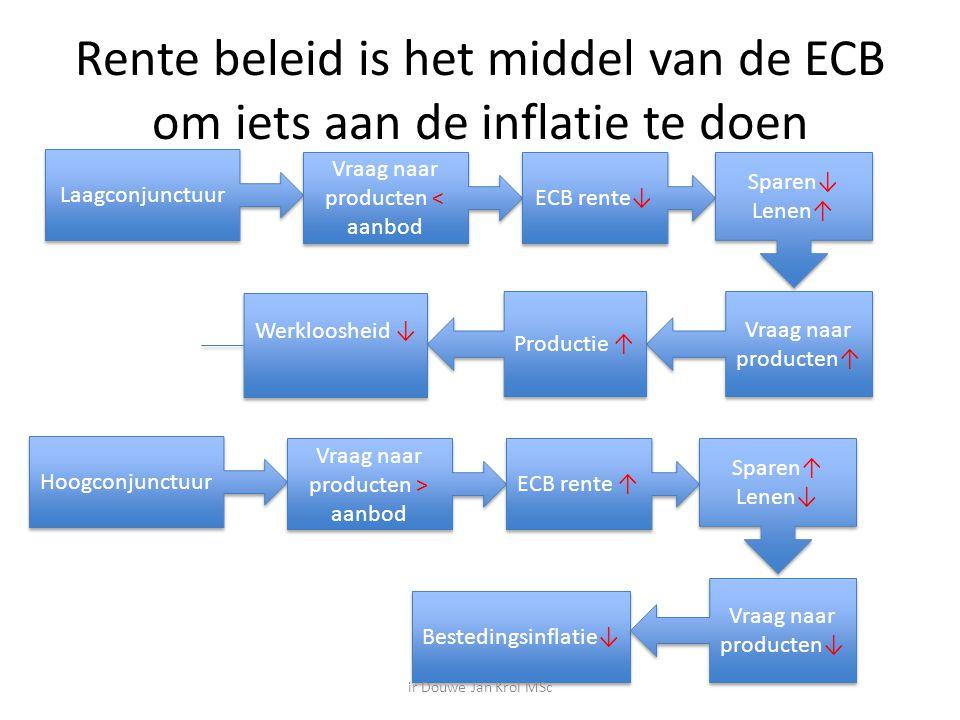 Rente beleid is het middel van de ECB om iets aan de inflatie te doen