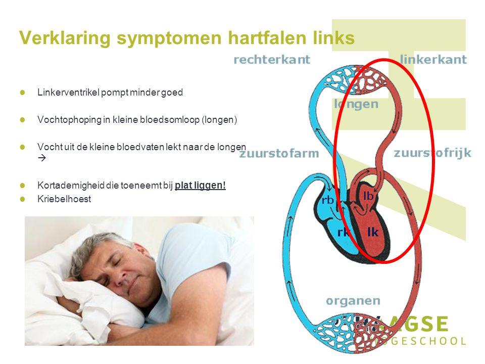 Verklaring symptomen hartfalen links