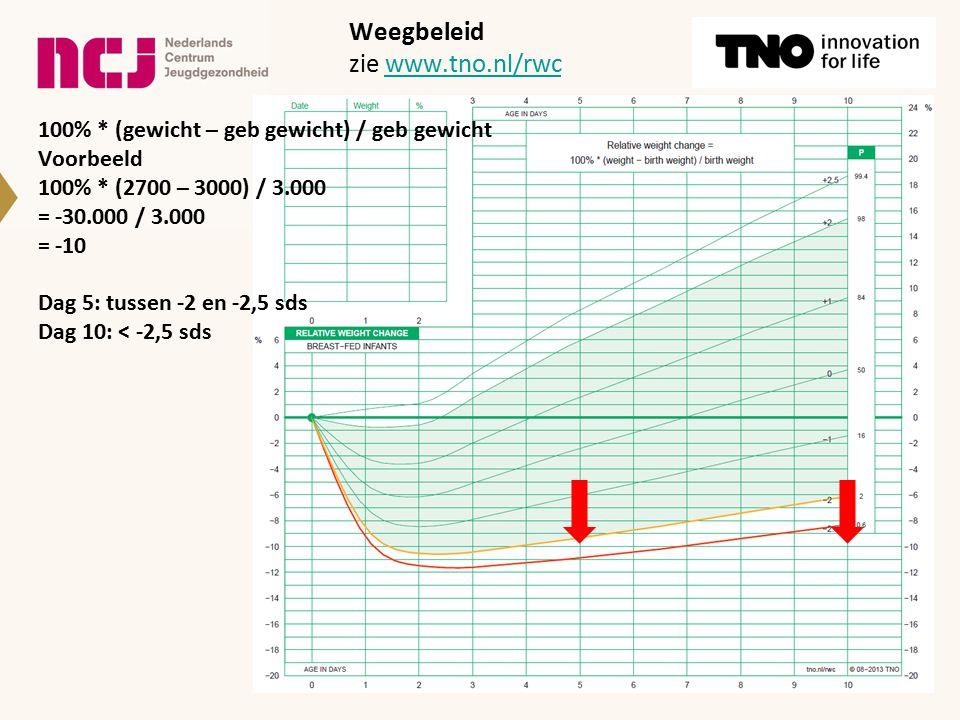 Weegbeleid zie www.tno.nl/rwc