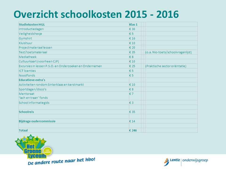 Overzicht schoolkosten 2015 - 2016