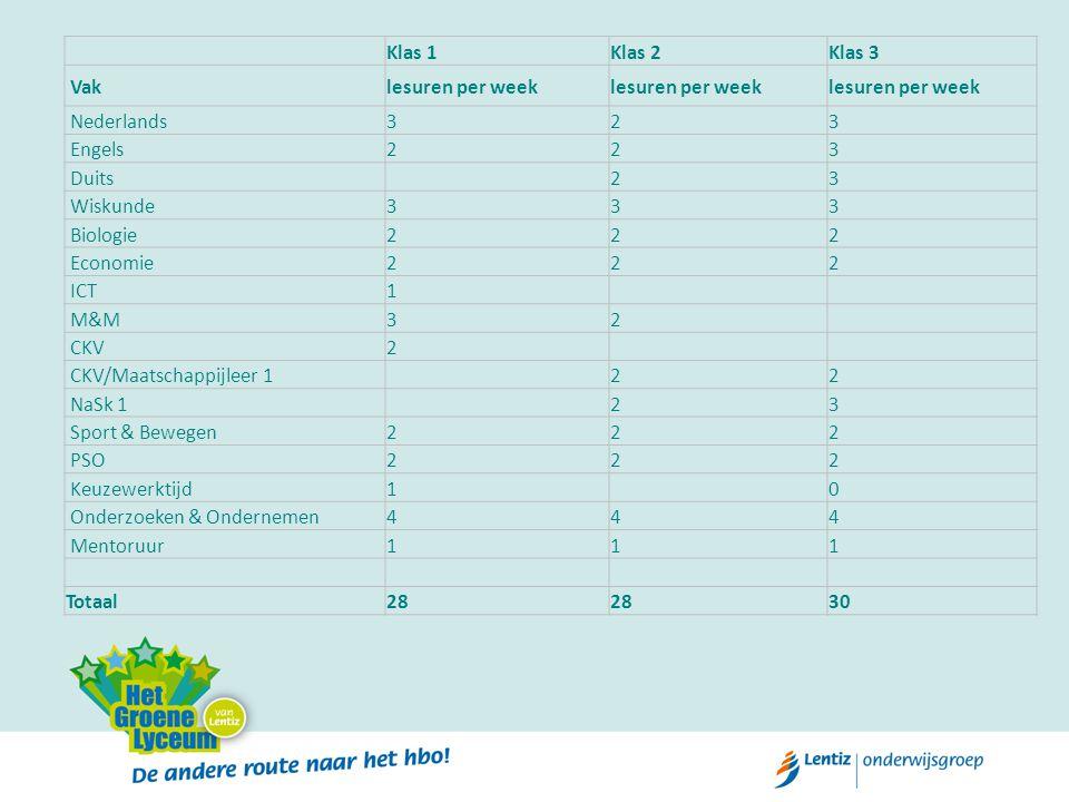 Klas 1. Klas 2. Klas 3. Vak. lesuren per week. Nederlands. 3. 2. Engels. Duits. Wiskunde.