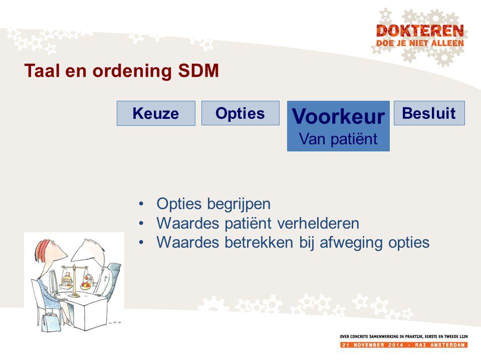Voorkeur Taal en ordening SDM Keuze Opties Van patiënt Besluit