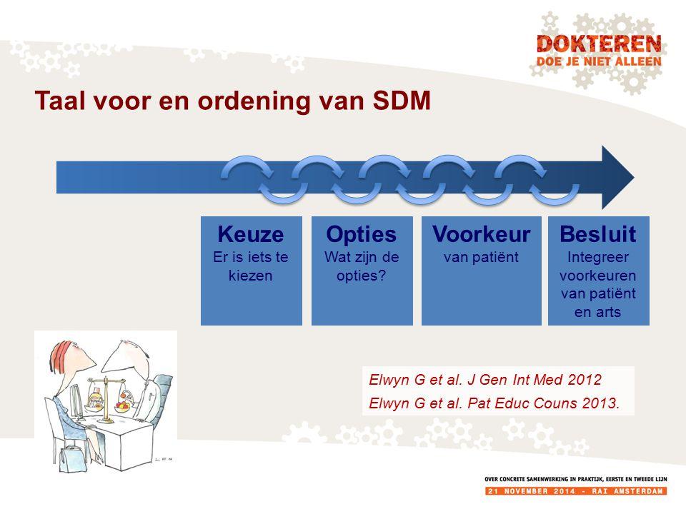 Taal voor en ordening van SDM