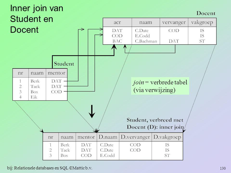 Inner join van Student en Docent