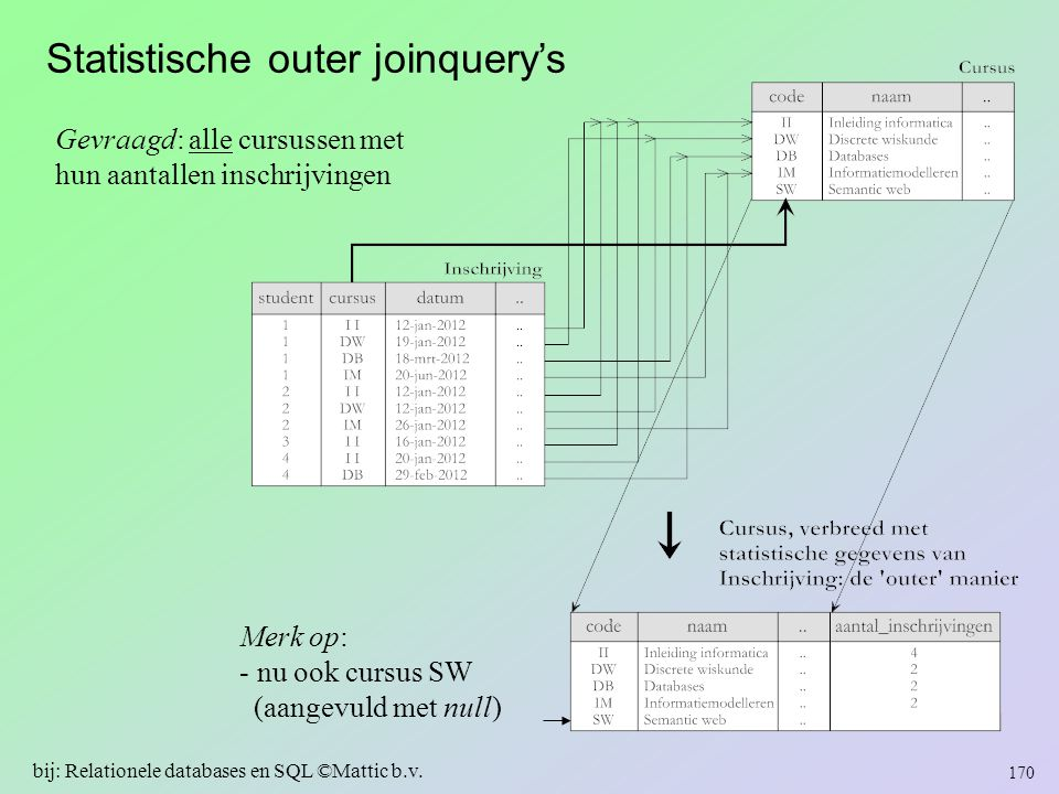 Statistische outer joinquery's