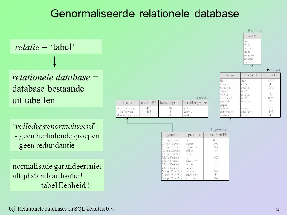 Genormaliseerde relationele database