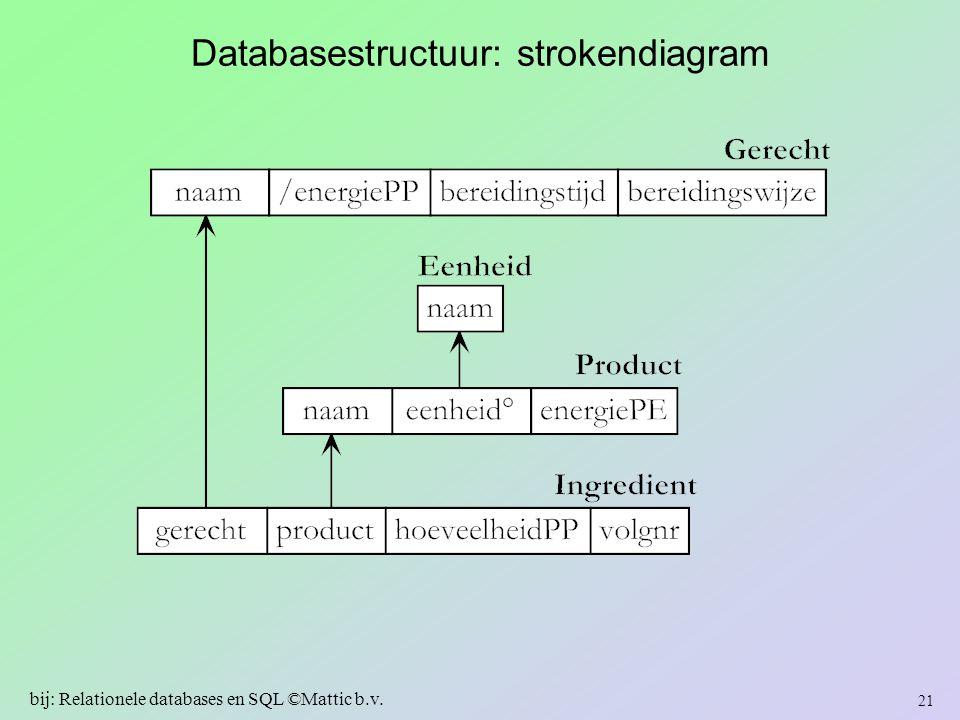 Databasestructuur: strokendiagram