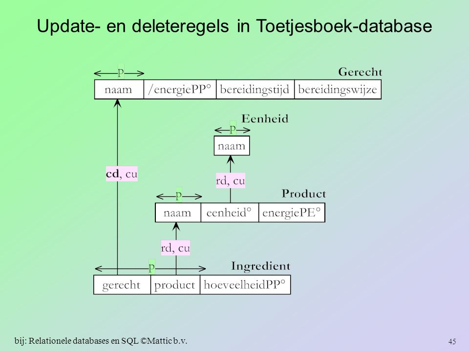 Update- en deleteregels in Toetjesboek-database