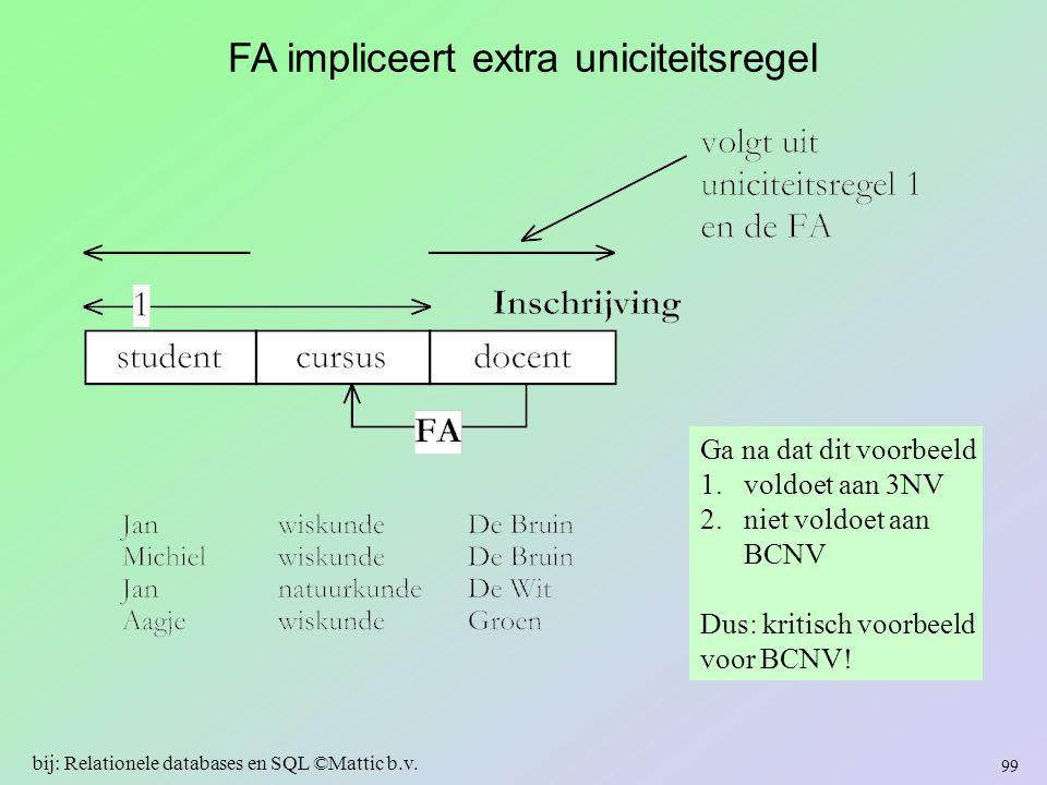 FA impliceert extra uniciteitsregel