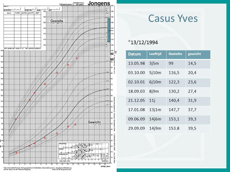 Casus Yves 175 168 178 168 175 178 °13/12/1994 + + + Datum 13.05.98