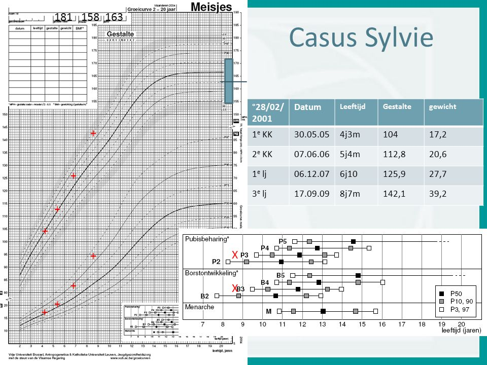 Casus Sylvie 181 158 163 + X °28/02/2001 Datum 1e KK 30.05.05 4j3m 104