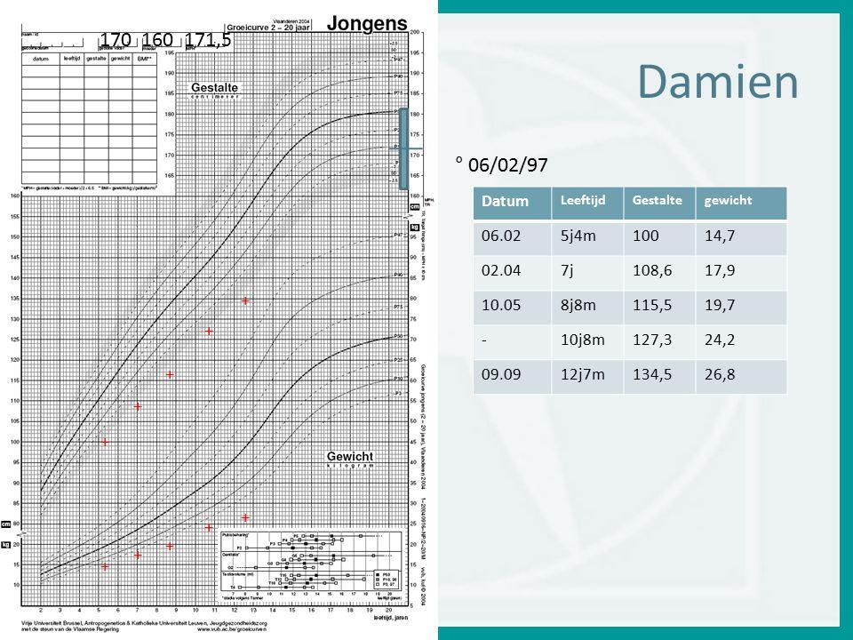 170 160 171,5 + Damien. ° 06/02/97. Datum. Leeftijd. Gestalte. gewicht. 06.02. 5j4m. 100.
