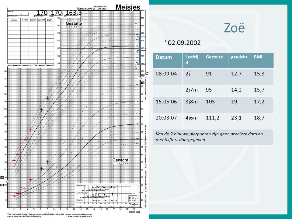+ 170 170 163,5. Zoë. °02.09.2002. Datum. Leeftijd. Gestalte. gewicht. BMI. 08.09.04. 2j.