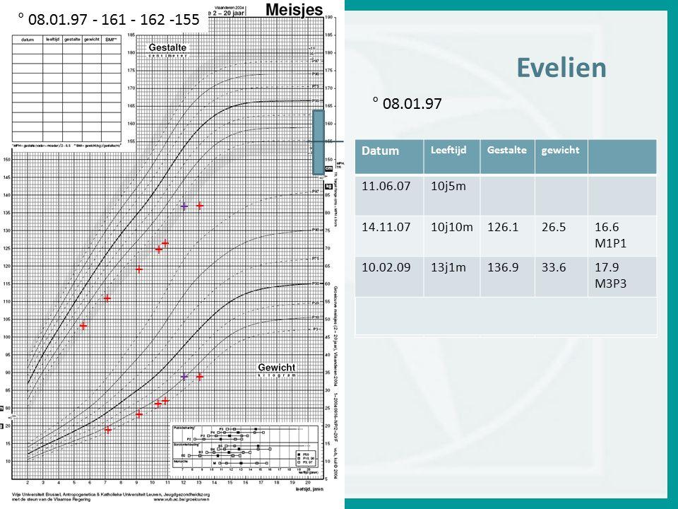 Evelien ° 08.01.97 - 161 - 162 -155 ° 08.01.97 + + + + + + + + + + + +