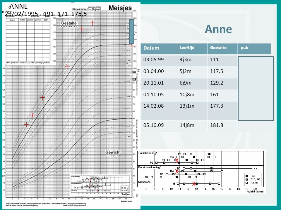 Anne ANNE ° °23/02/1995 191 171 175,5 X Datum 03.05.99 4j3m 111