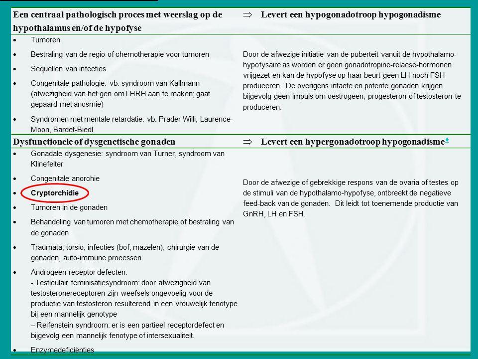 Levert een hypogonadotroop hypogonadisme