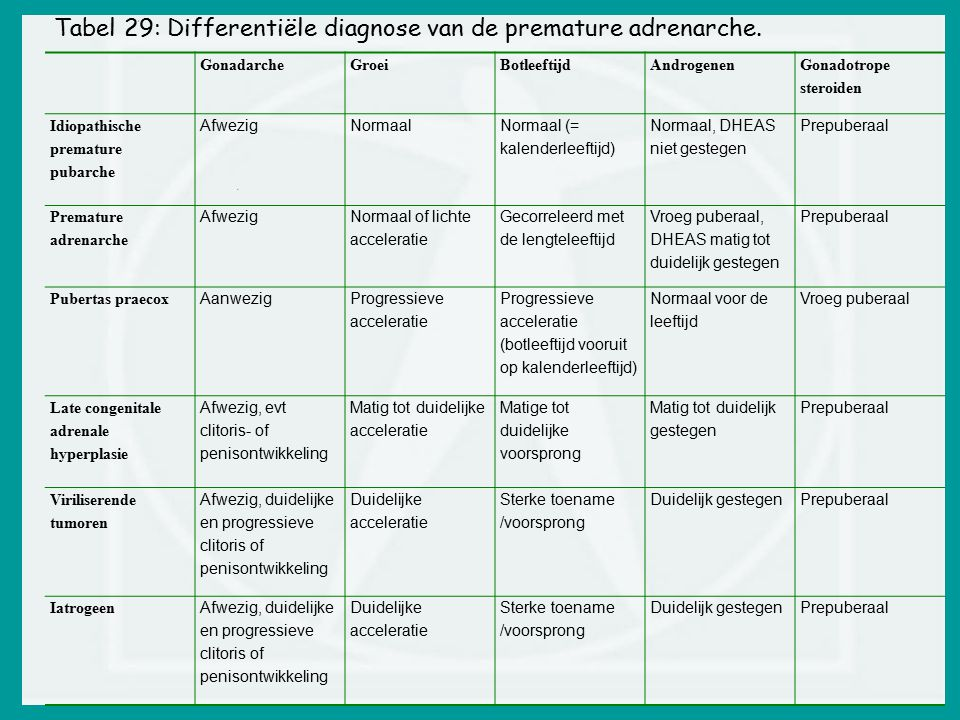 Tabel 29: Differentiële diagnose van de premature adrenarche.