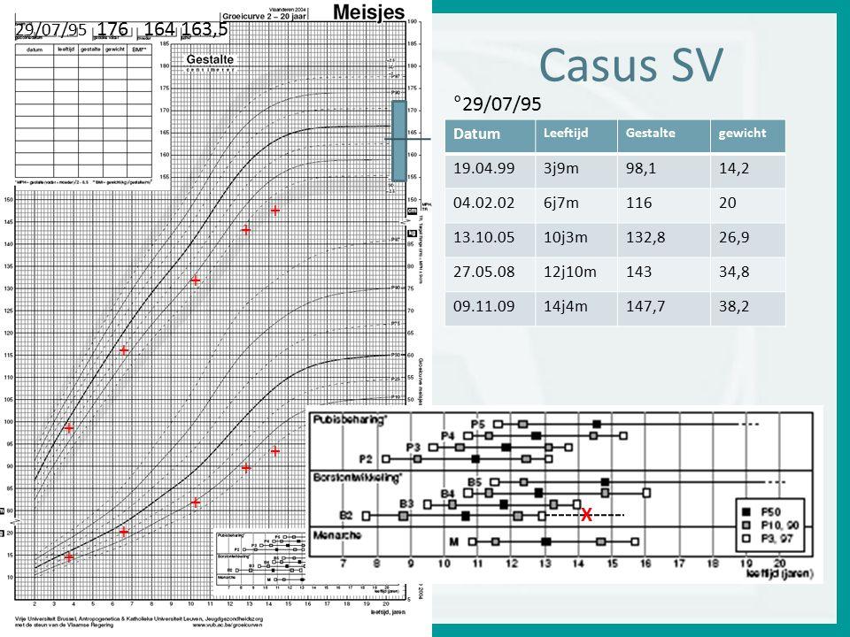 Casus SV °29/07/95 + X 29/07/95 176 164 163,5 Datum 19.04.99 3j9m 98,1