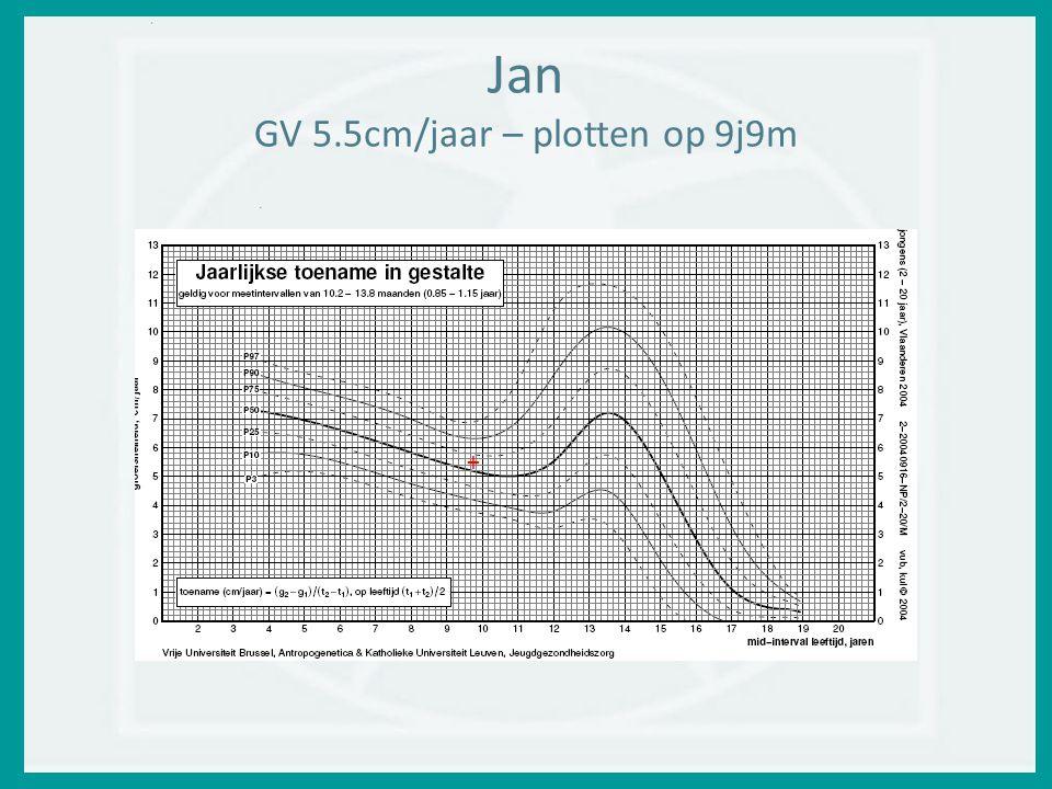 Jan GV 5.5cm/jaar – plotten op 9j9m