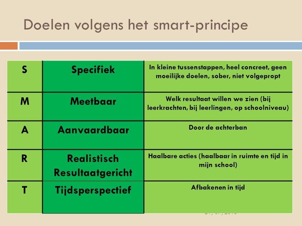 Doelen volgens het smart-principe