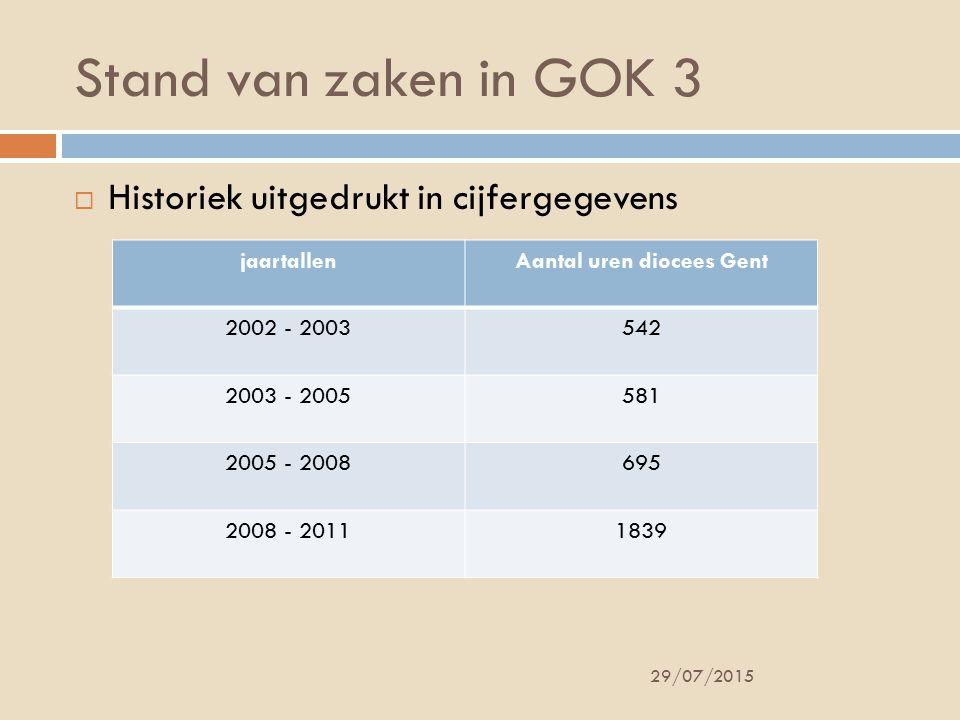 Aantal uren diocees Gent