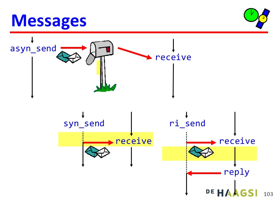 Messages Synchroon met behulp van 2 asynchrone messages