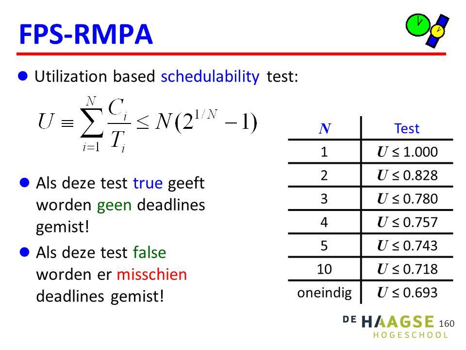 FPS-RMPA Schedulability voorbeelden